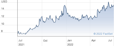 Richardson Electronics Ltd performance chart