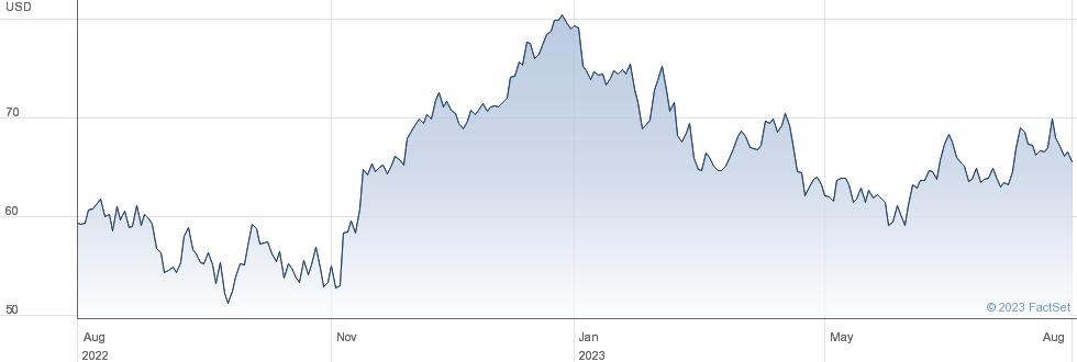 Rio Tinto PLC performance chart
