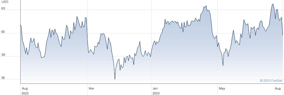 Kforce Inc performance chart