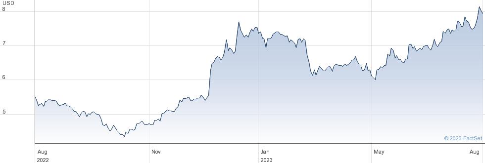 Mitsubishi UFJ Financial Group Inc performance chart