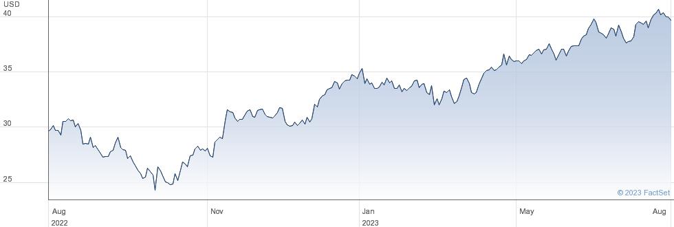 Abb Ltd performance chart