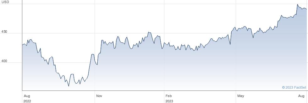 Roper Technologies Inc performance chart