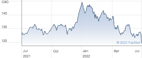Royal Bank of Canada performance chart
