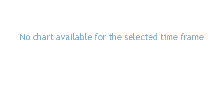 Capstone Mining Corp performance chart