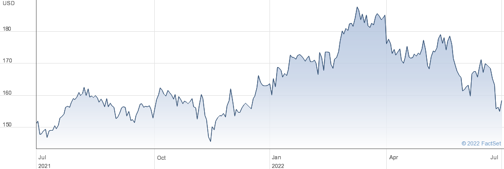 Travelers Companies Inc performance chart