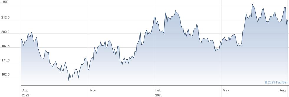 Kadant Inc performance chart