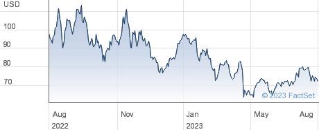 Sociedad Quimica y Minera de Chile SA performance chart