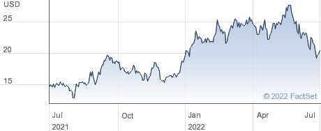 Sasol Ltd performance chart