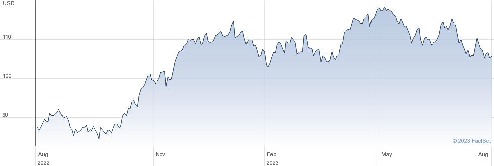 Merck & Co Inc performance chart
