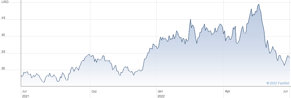 Schlumberger NV performance chart