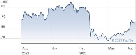 Charles Schwab Corp performance chart