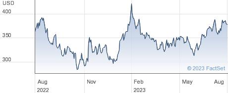 Pool Corp performance chart