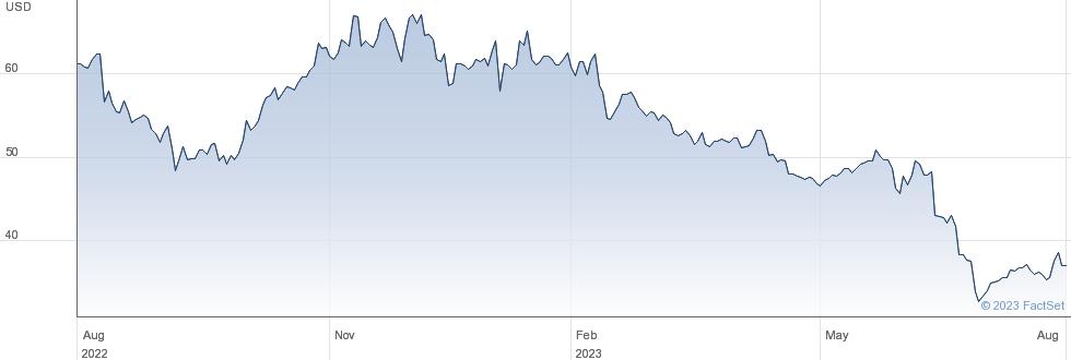 Seneca Foods Corp performance chart