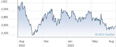 Seaboard Corp performance chart