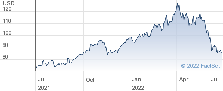 Bunge Ltd performance chart