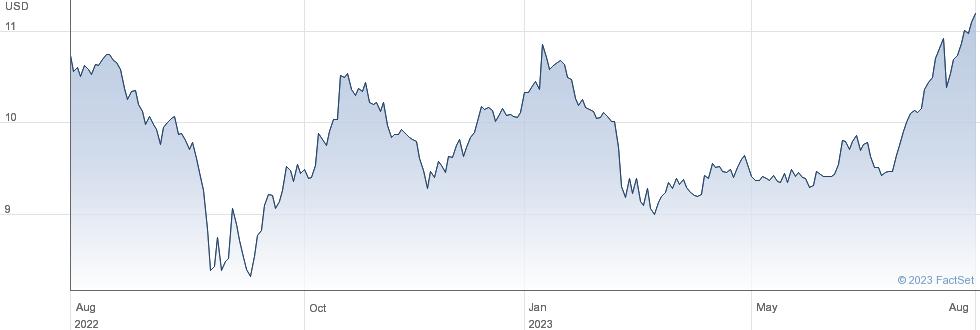 Gladstone Capital Corp performance chart