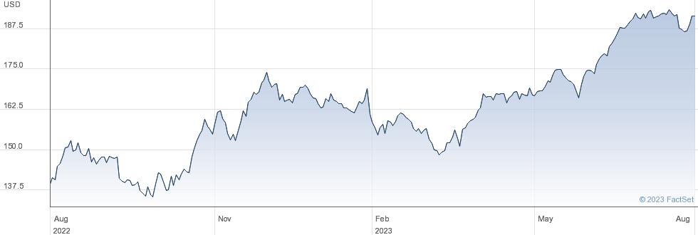 Amerisourcebergen Corp performance chart