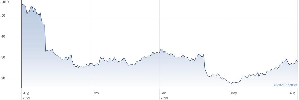 Semtech Corp performance chart