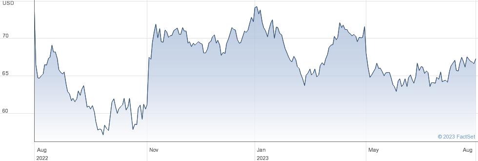 Service Corporation International performance chart