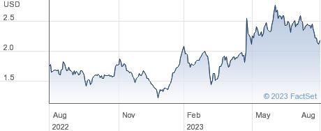Siebert Financial Corp performance chart