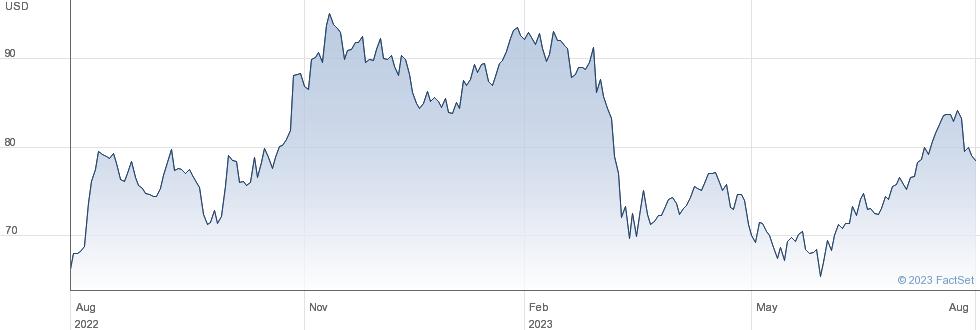 Principal Financial Group Inc performance chart