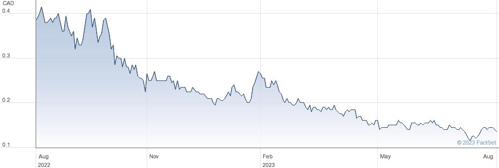 Garibaldi Resources Corp performance chart