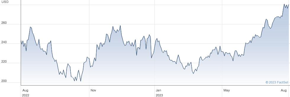 Sherwin-Williams Co performance chart