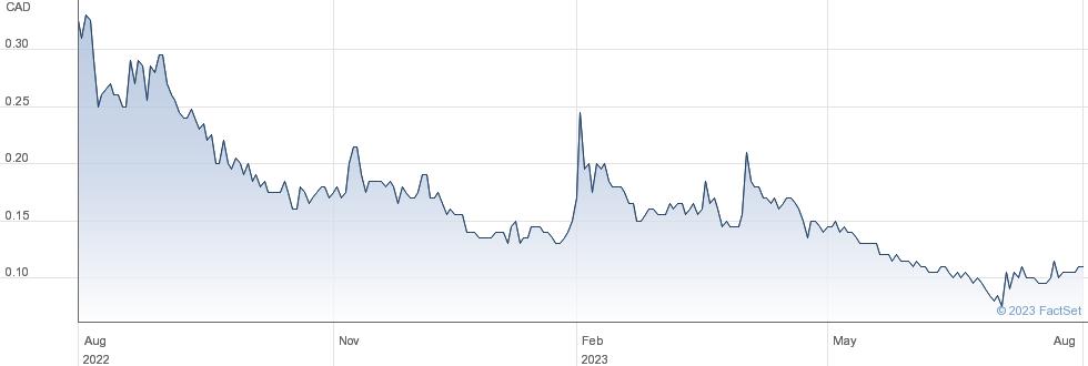 Resverlogix Corp performance chart