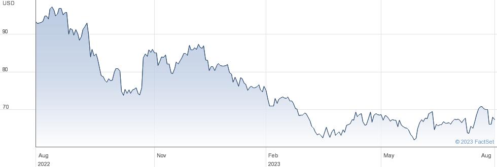 Centene Corp performance chart