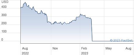 SVB Financial Group performance chart