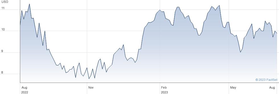 Sims Ltd performance chart