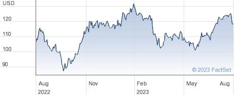 Simon Property Group Inc performance chart
