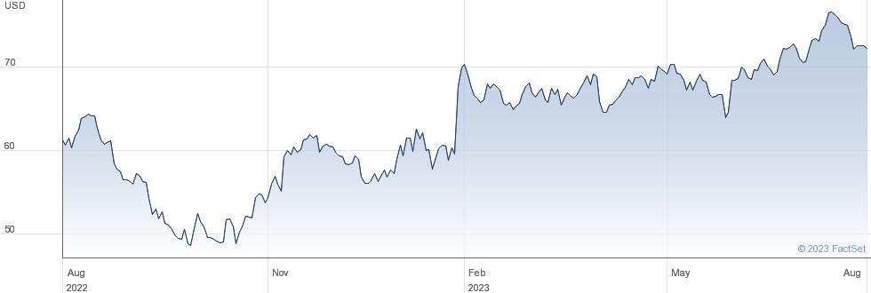 A O Smith Corp performance chart
