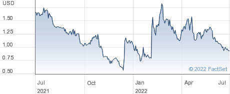 Flotek Industries Inc performance chart
