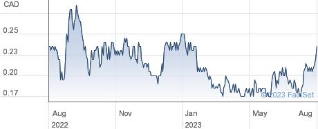 Mega Uranium Ltd performance chart
