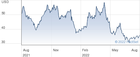 Schnitzer Steel Industries Inc performance chart