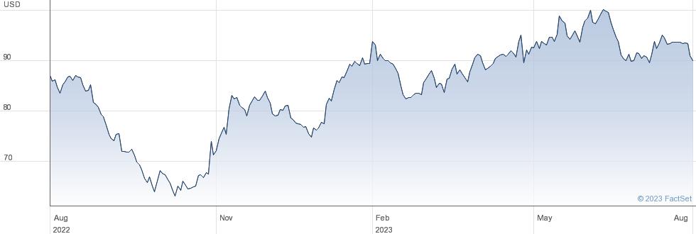 Sony Corp performance chart