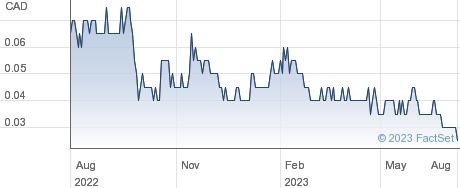 Aberdeen International Inc performance chart