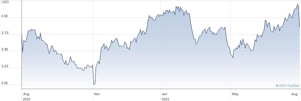 Nomura Holdings Inc performance chart