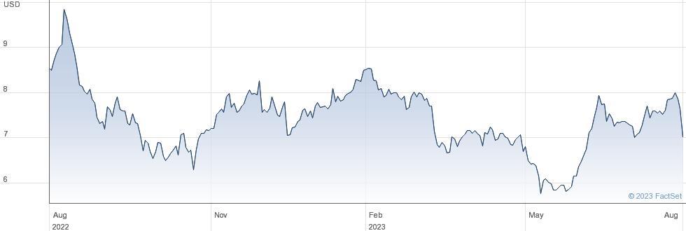 MTN Group Ltd performance chart