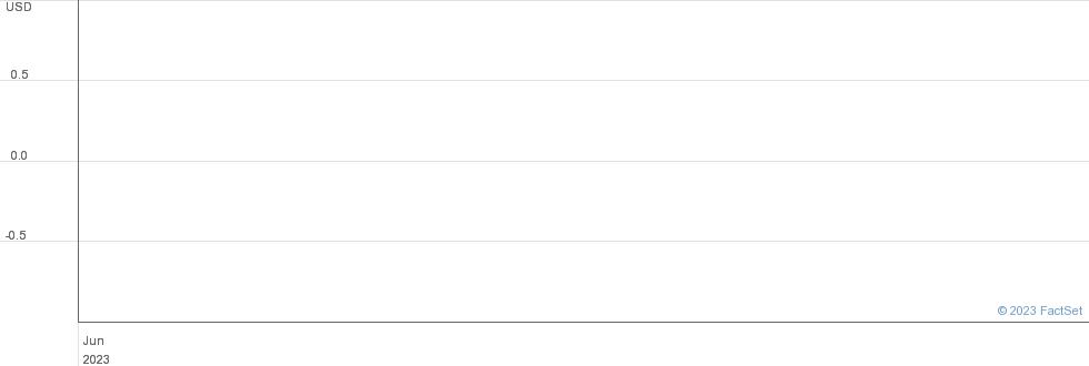 Caspian Services Inc performance chart