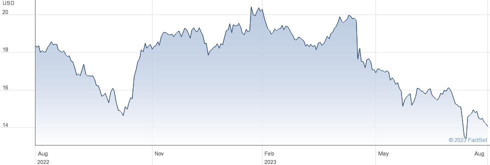 AT&T Inc performance chart