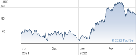 Southwest Gas Holdings Inc performance chart
