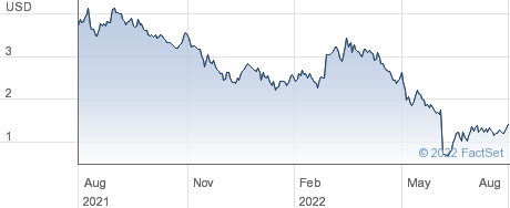 Rigel Pharmaceuticals Inc performance chart
