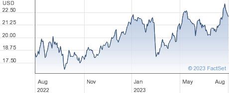 Banco de Chile performance chart