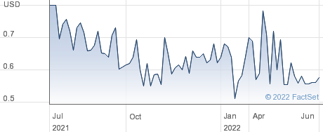 Grupo TMM SAB performance chart