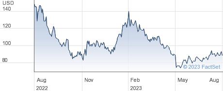 Synaptics Inc performance chart