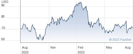 State Street Corp performance chart
