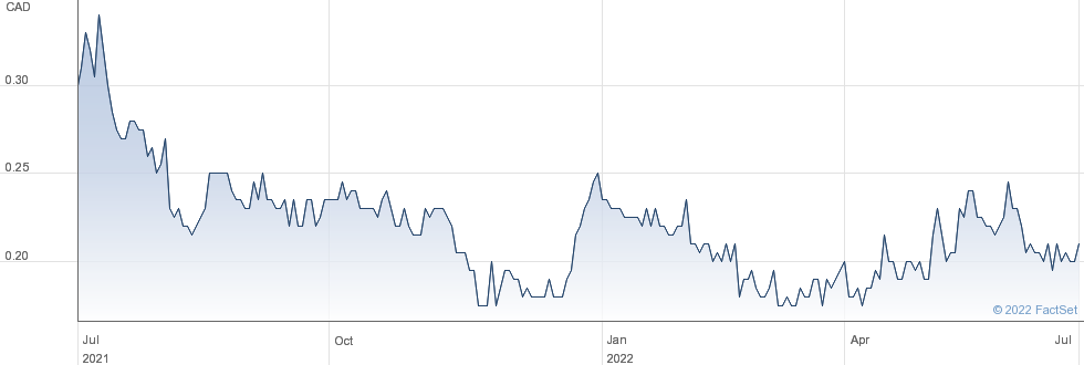 Gabriel Resources Ltd performance chart