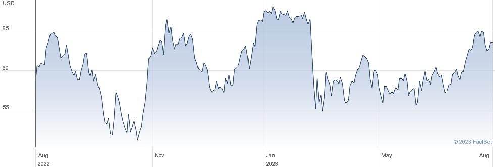 Stifel Financial Corp performance chart